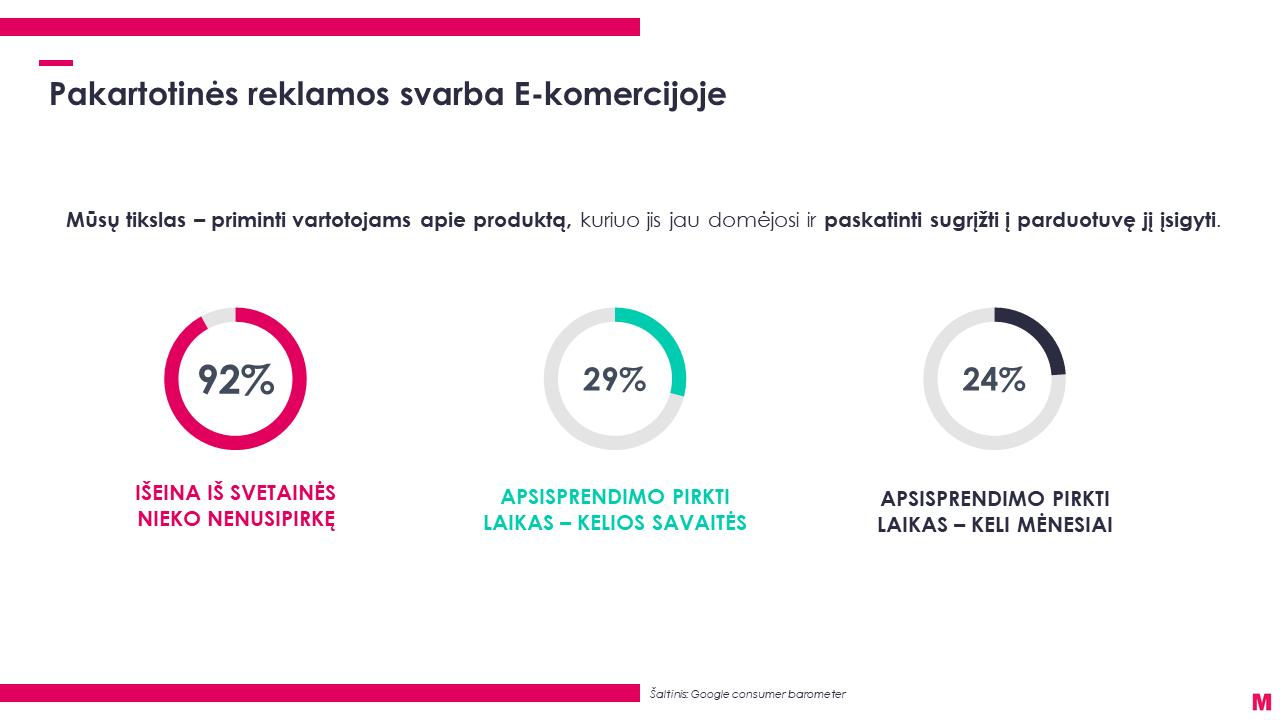Remarketingo svarba e-komercijoje infografikas
