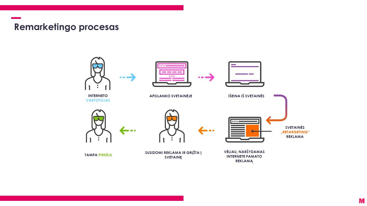 Pakartotinės rinkodaros procesas infografikas