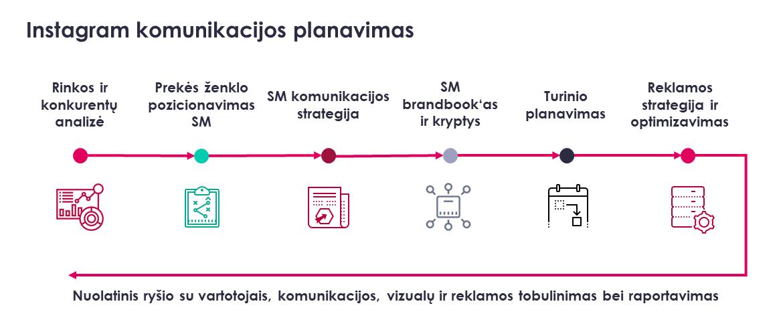 instagram reklama ir komunikacija