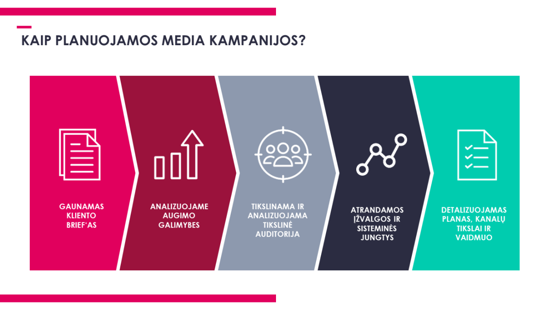 kaip planuojamos media kampanijos