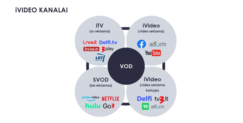 video reklama ivideo kanalai