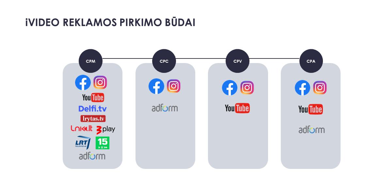 video reklama pirkimo būdai