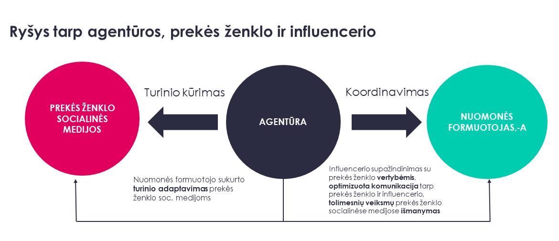 Influenceriai infografikas agentūra, prekės ženklas